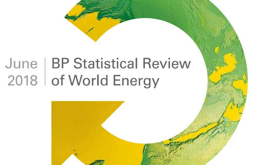 Les énergies fossiles ont compté pour 85,2% de la consommation mondiale d'énergie primaire en 2017 (Rapport BP)