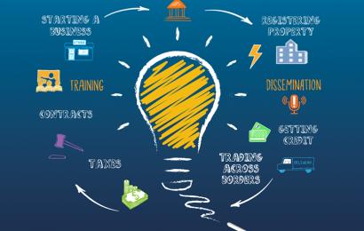 Il faut 72 jours pour obtenir un raccordement à l'électricité en Afrique du Nord contre 112 jours en Afrique subsaharienne (Doing Business 2019)
